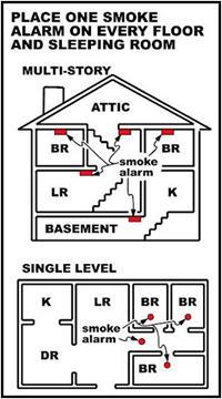 Smoke detectors cedar hill tx official website - Smoke detector placement in bedroom ...
