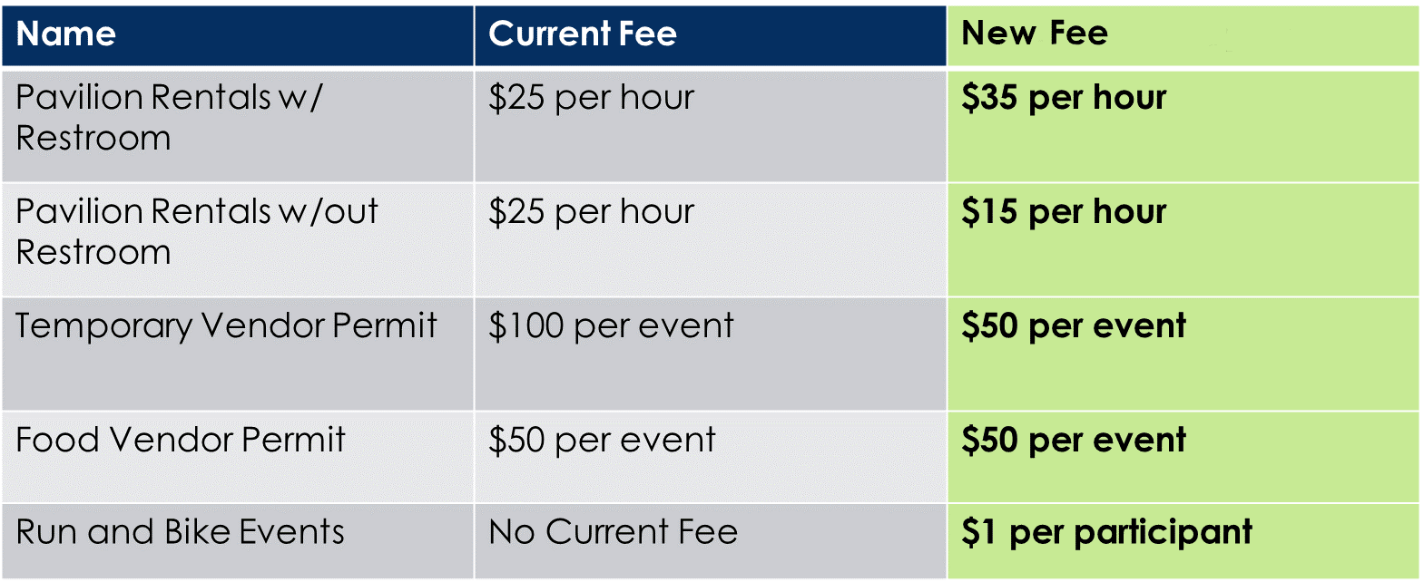 Park Pavillion Rental Fees