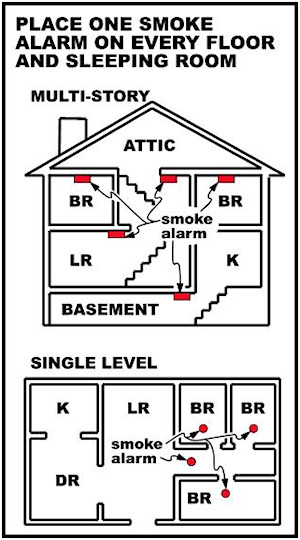 Smoke Detectors Cedar Hill Tx Official Website